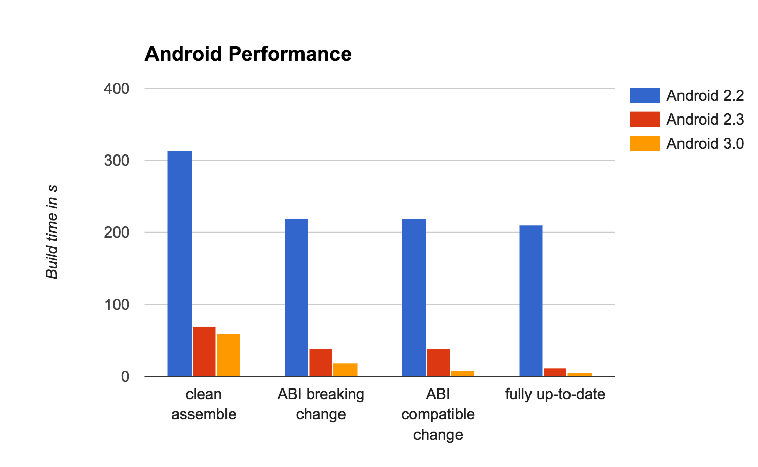 Android performance comparison