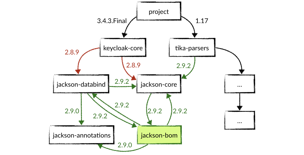 Transitive dependencies resolve to jackson-core:2.9.2 but jackson-databind:2.8.9