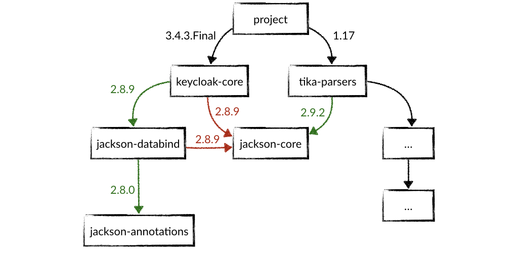 Transitive dependencies resolve to jackson-core:2.9.2 but jackson-databind:2.2.2