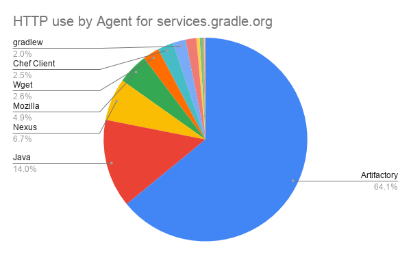 HTTP by Agent for services.gradle.org