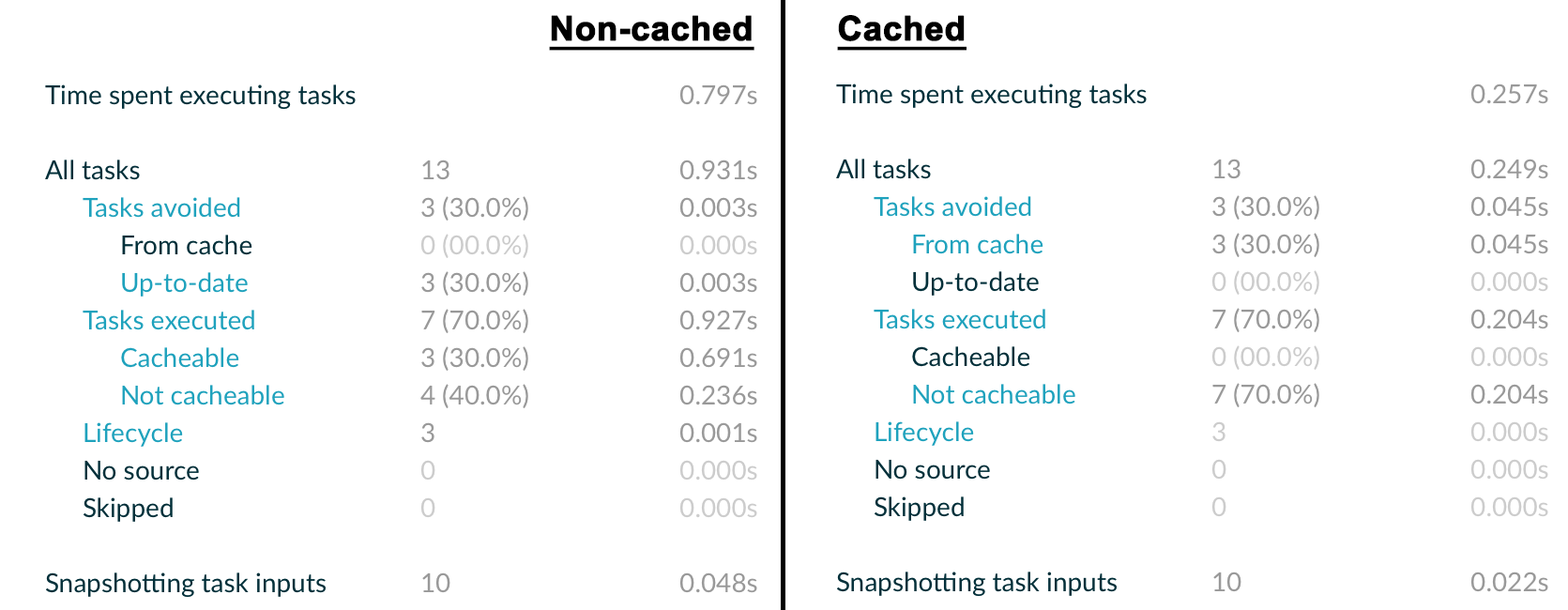 cached vs non-cached assemble