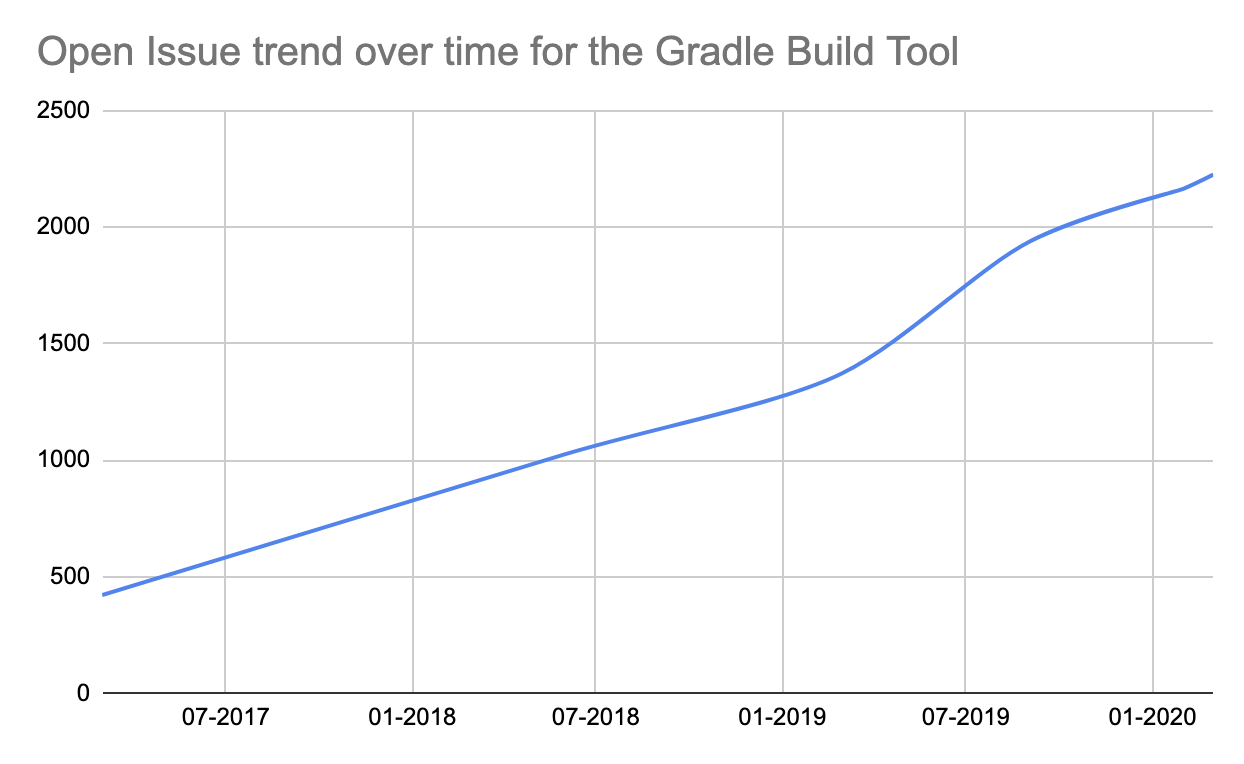 Open Issue trend over time for the Gradle Built Tool